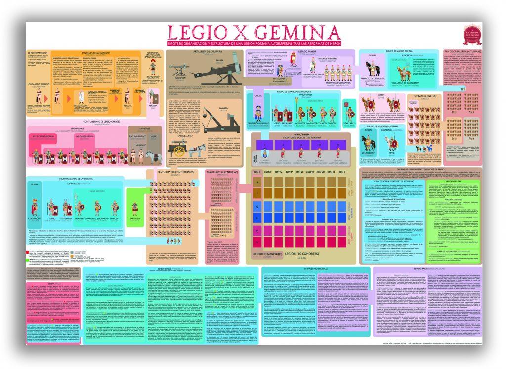 LEGIO X GEMINA  Hipótesis organización y estructura de una Legión Romana Altoimperial tras las reformas de Nerón